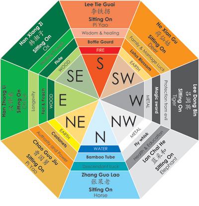 bảng tóm lược ý nghĩa và phương vị của Bát Tiên.