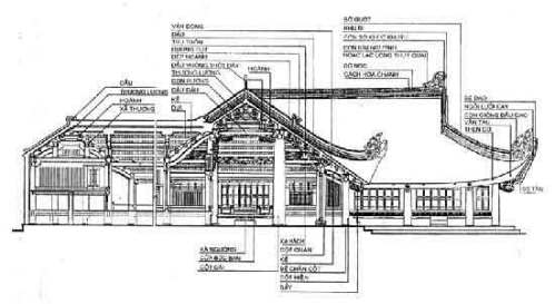 Tên gọi các cấu kiện bộ vì nhà và hệ mái
